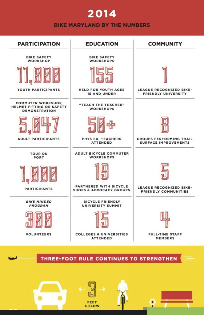 2015 Bike Maryland Infographic (back)